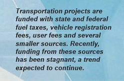 Transportation projects are funded with state and federal fuel taxes, vehicle registration fees, user fees and several smaller sources. Recently, funding from these sources has been stagnant, a trend expected to continue.