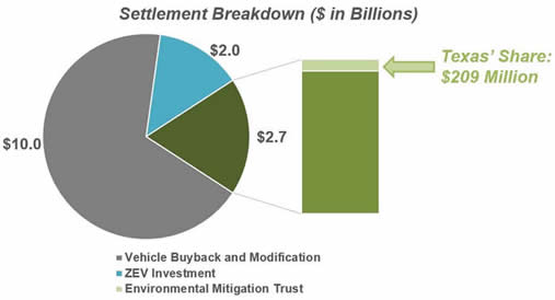 Settlement Breakdown